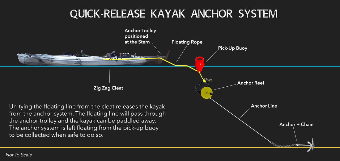 Quick Release Kayak Anchor System Diagram