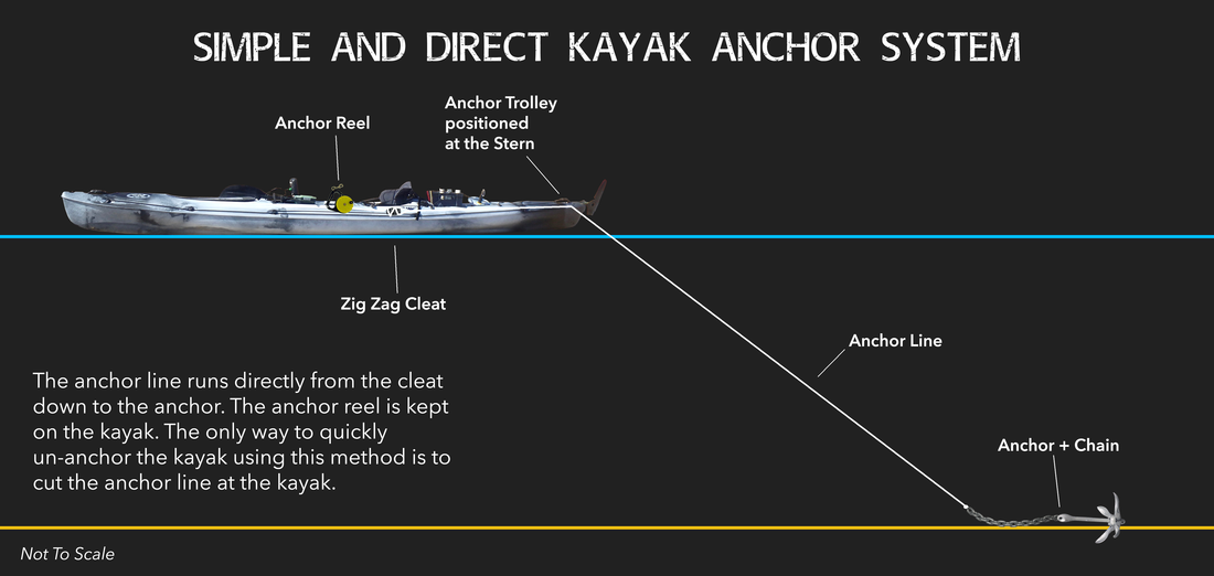 Simple and Direct Kayak Anchor System Diagram